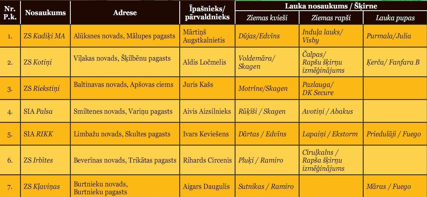 Dalībnieki Latgalē un Vidzemē